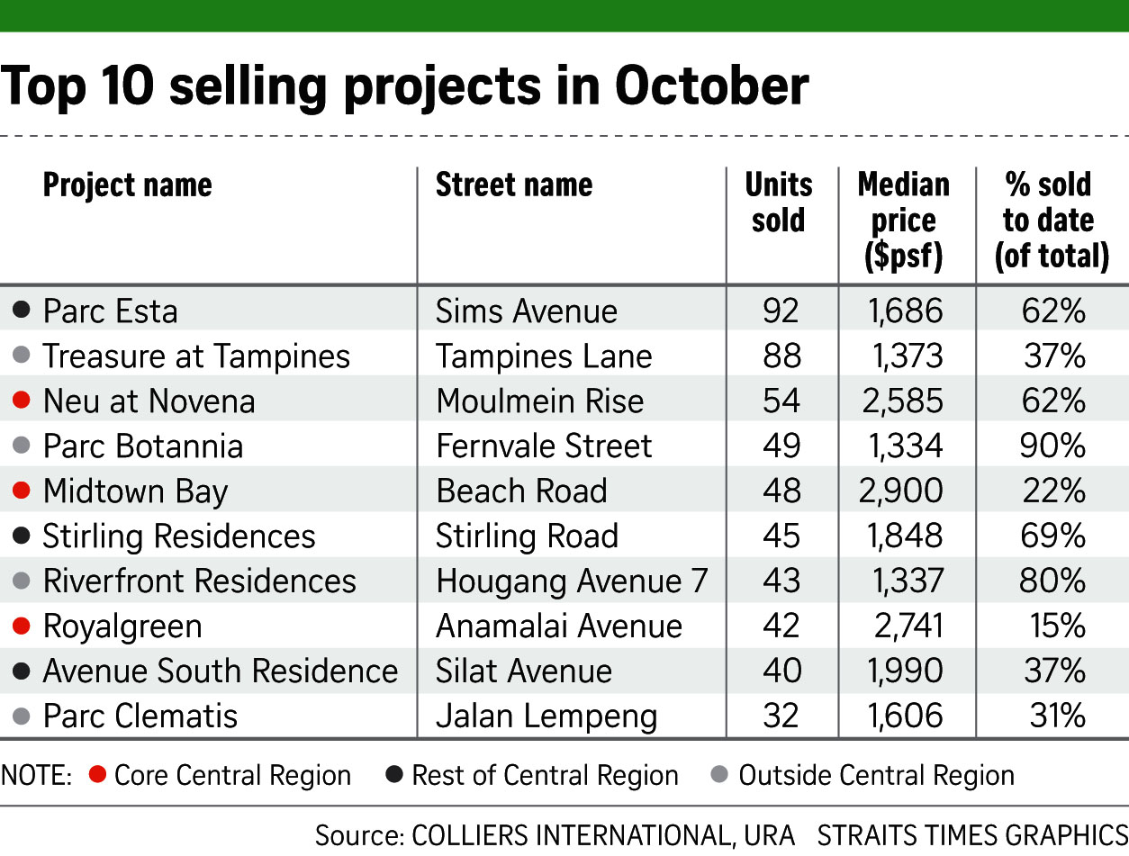TOP 10 Selling Projects